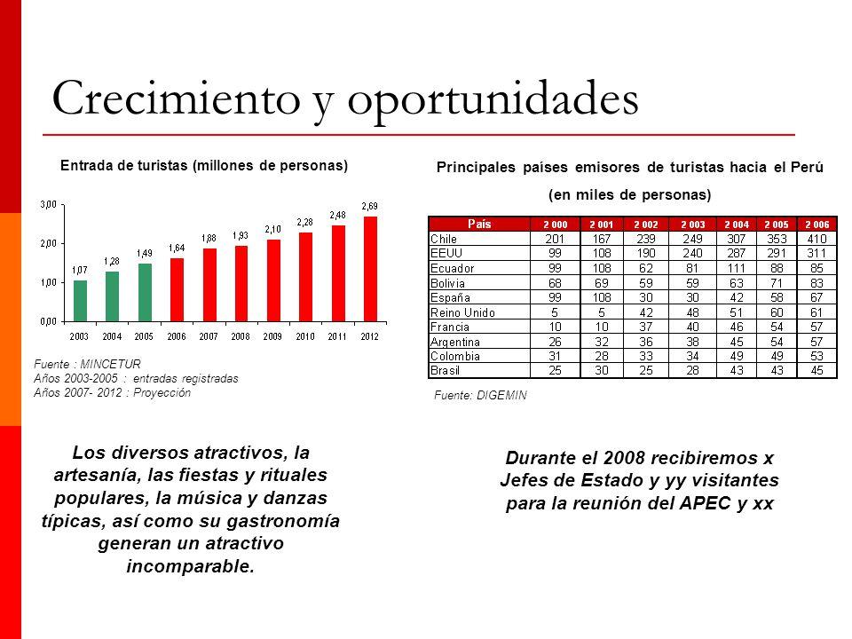 Crecimiento y oportunidades Principales países emisores de turistas hacia el Perú (en miles de personas) Fuente: DIGEMIN Los diversos atractivos, la a
