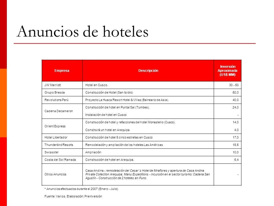 Anuncios de hoteles EmpresaDescripción Inversión Aproximada (US$ MM) JW MarriottHotel en Cusco. 30 - 50 Grupo BresciaConstrucción de Hotel (San Isidro