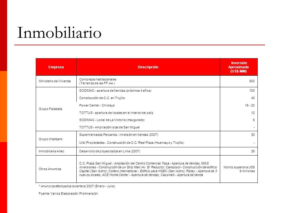 Inmobiliario EmpresaDescripción Inversión Aproximada (US$ MM) Ministerio de Vivienda Complejos habitacionales (Terrenos de las FF.AA.) 500 Grupo Falab
