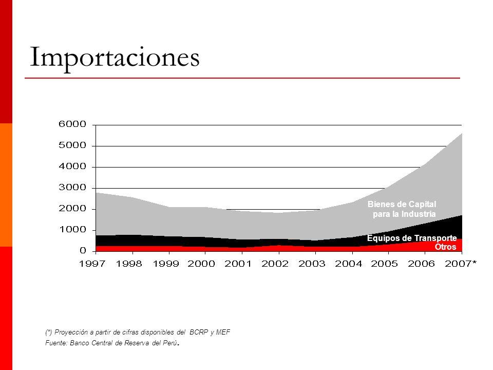 (*) Proyección a partir de cifras disponibles del BCRP y MEF Fuente: Banco Central de Reserva del Perú. Bienes de Capital para la Industria Equipos de