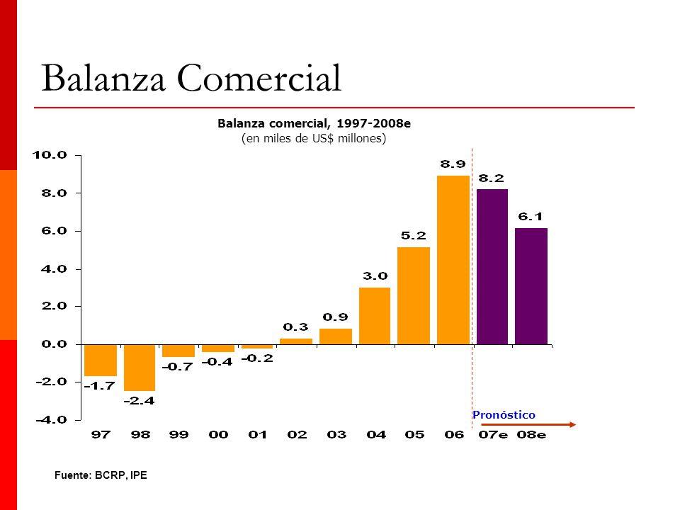 Balanza Comercial Fuente: BCRP, IPE Balanza comercial, 1997-2008e (en miles de US$ millones) Pronóstico