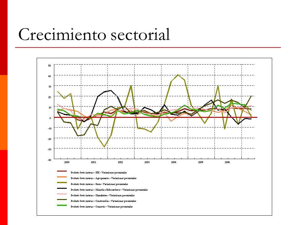 Crecimiento sectorial