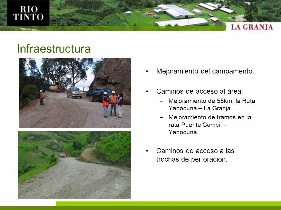 Infraestructura Mejoramiento del campamento. Caminos de acceso al área: –Mejoramiento de 55km. la Ruta Yanocuna – La Granja. –Mejoramiento de tramos e