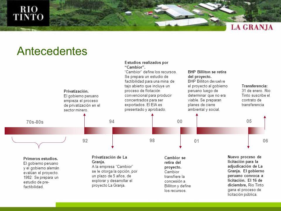 Contrato con el Gobierno Peruano Derechos de Rio Tinto: –Opción de explorar, investigar y evaluar la concesión minera La Granja por un plazo de tres años (prorrogable hasta por 5 años).