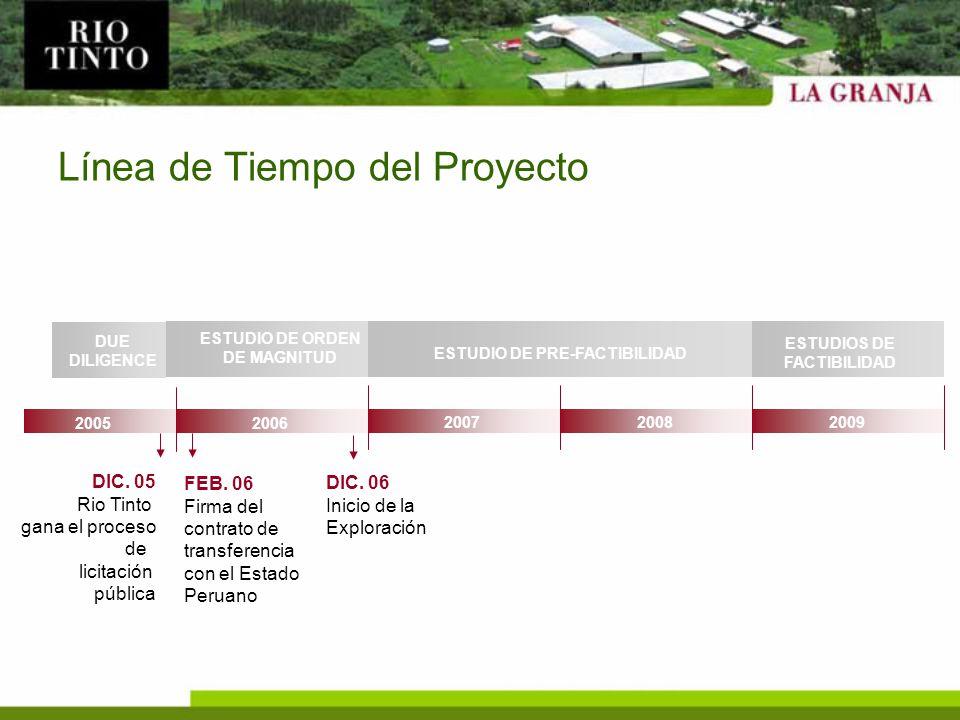Línea de Tiempo del Proyecto 2006 200720082009 DIC. 05 Rio Tinto gana el proceso de licitación pública FEB. 06 Firma del contrato de transferencia con
