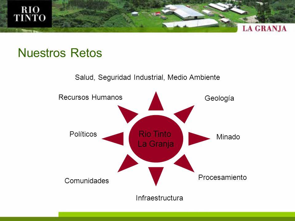 Nuestros Retos Salud, Seguridad Industrial, Medio Ambiente Comunidades Recursos Humanos Procesamiento Infraestructura Geología Minado Políticos Rio Ti