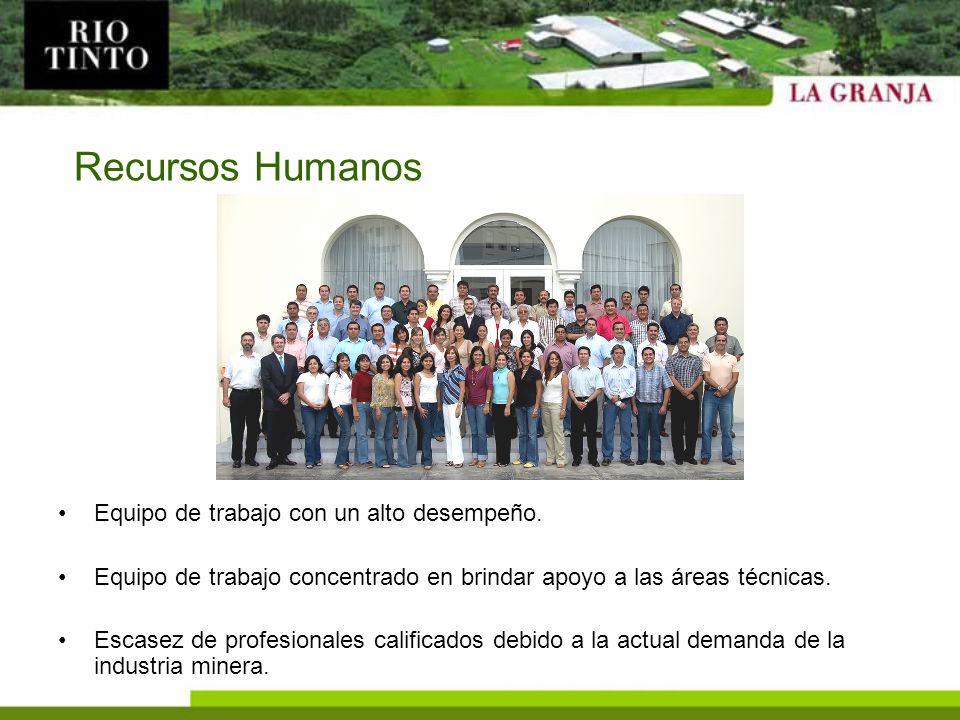Recursos Humanos Equipo de trabajo con un alto desempeño. Equipo de trabajo concentrado en brindar apoyo a las áreas técnicas. Escasez de profesionale