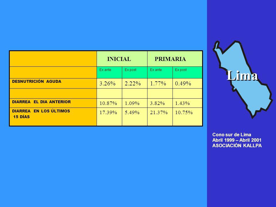 Cusco ciudad junio 1999 – junio 2001 ASOCIACIÓN KALLPA Ex postEx -ante 6%17.7% PEDICULOSIS 9.5%17% ACAROSIS 9.5%17% DIARREA EN LOS ÚLTIMOS 15 DÍAS Algunos logros Algunos logros Cusco