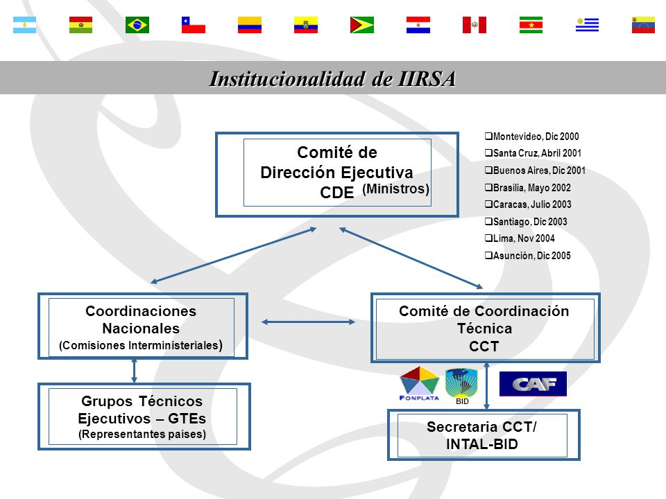 www.iirsa.org www.iirsa.org