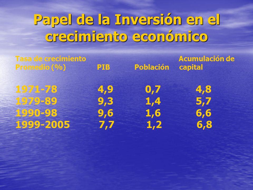 Papel de la Inversión en el crecimiento económico Tasa de crecimiento Acumulación de Promedio (%) PIB Población capital 1971-78 4,9 0,7 4,8 1979-89 9,3 1,4 5,7 1990-98 9,6 1,6 6,6 1999-2005 7,7 1,2 6,8