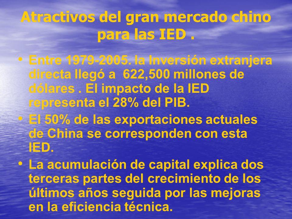 Atractivos del gran mercado chino para las IED. Entre 1979-2005. la Inversión extranjera directa llegó a 622,500 millones de dólares. El impacto de la