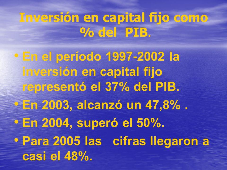 Inversión en capital fijo como % del PIB. En el período 1997-2002 la inversión en capital fijo representó el 37% del PIB. En 2003, alcanzó un 47,8%. E