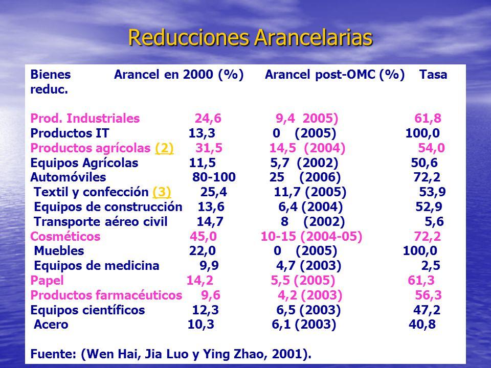 Reducciones Arancelarias Reducciones Arancelarias Bienes Arancel en 2000 (%) Arancel post-OMC (%) Tasa reduc. Prod. Industriales 24,6 9,4 2005) 61,8 P