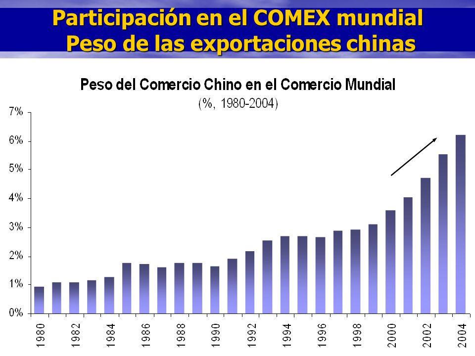 Participación en el COMEX mundial Peso de las exportaciones chinas