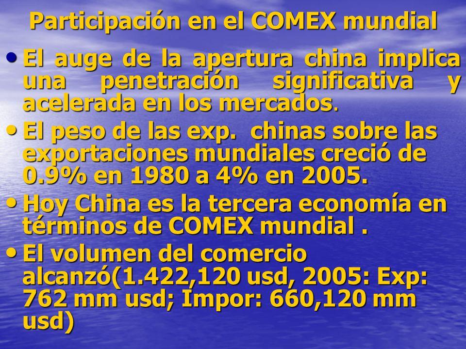 Participación en el COMEX mundial El auge de la apertura china implica una penetración significativa y acelerada en los mercados.