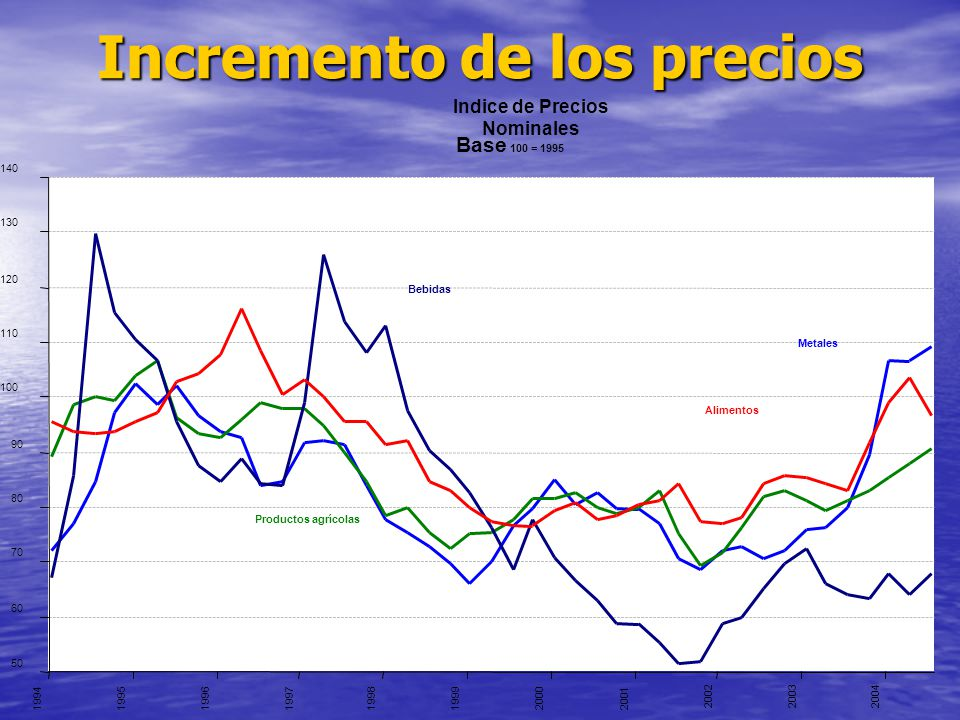 Incremento de los precios Indice de Precios Nominales Base 100 = 1995 50 60 70 80 90 100 110 120 130 140 1994199519961997199819992000 2001 2002 20032004 Bebidas Metales Alimentos Productos agrícolas