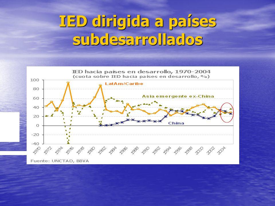 IED dirigida a países subdesarrollados