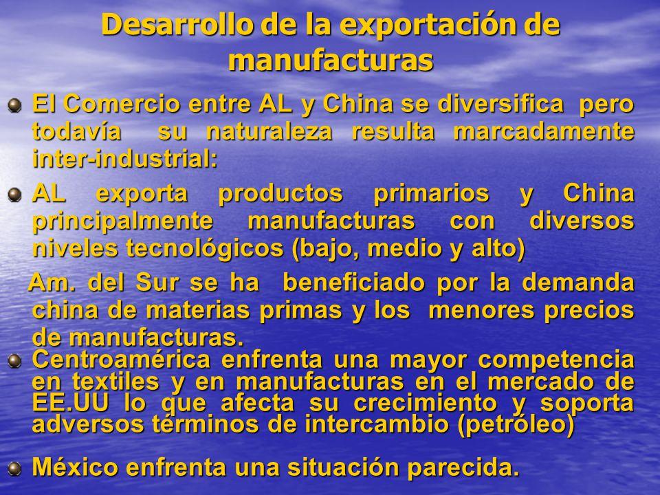 Desarrollo de la exportación de manufacturas El Comercio entre AL y China se diversifica pero todavía su naturaleza resulta marcadamente inter-industrial: AL exporta productos primarios y China principalmente manufacturas con diversos niveles tecnológicos (bajo, medio y alto) Am.