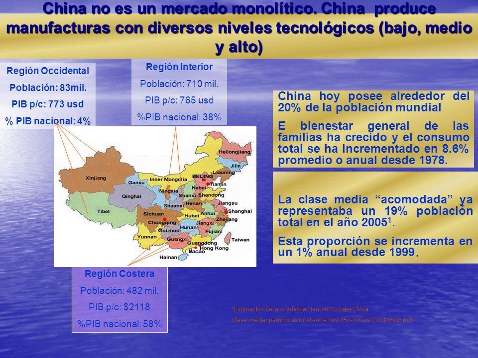 Región Costera Población: 482 mil. PIB p/c: $2118 %PIB nacional: 58% Región Interior Población: 710 mil. PIB p/c: 765 usd %PIB nacional: 38% Región Oc