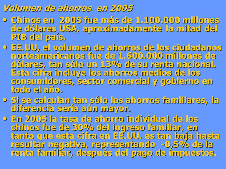 Volumen de ahorros en 2005 Chinos en 2005 fue más de 1.100.000 millones de dólares USA, aproximadamente la mitad del PIB del país. Chinos en 2005 fue