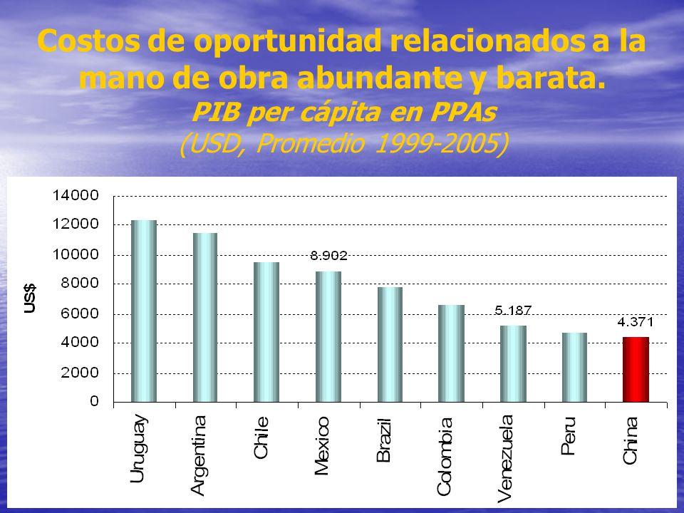 Costos de oportunidad relacionados a la mano de obra abundante y barata. PIB per cápita en PPAs (USD, Promedio 1999-2005)
