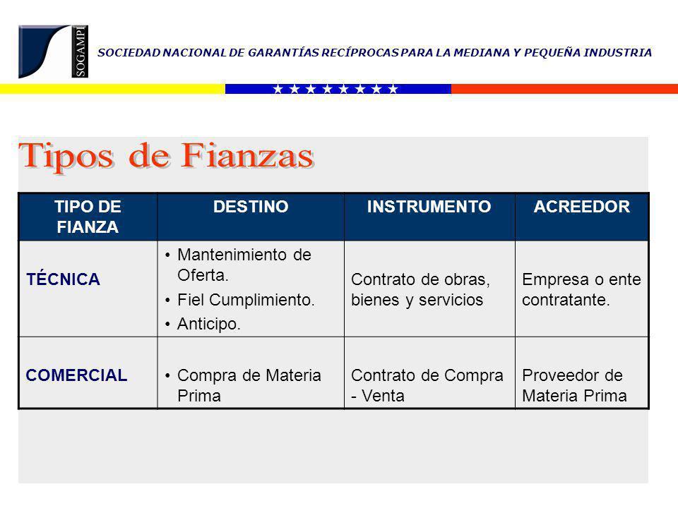 SOCIEDAD NACIONAL DE GARANTÍAS RECÍPROCAS PARA LA MEDIANA Y PEQUEÑA INDUSTRIA Tipo de FianzaMonto a Afianzar Bs.