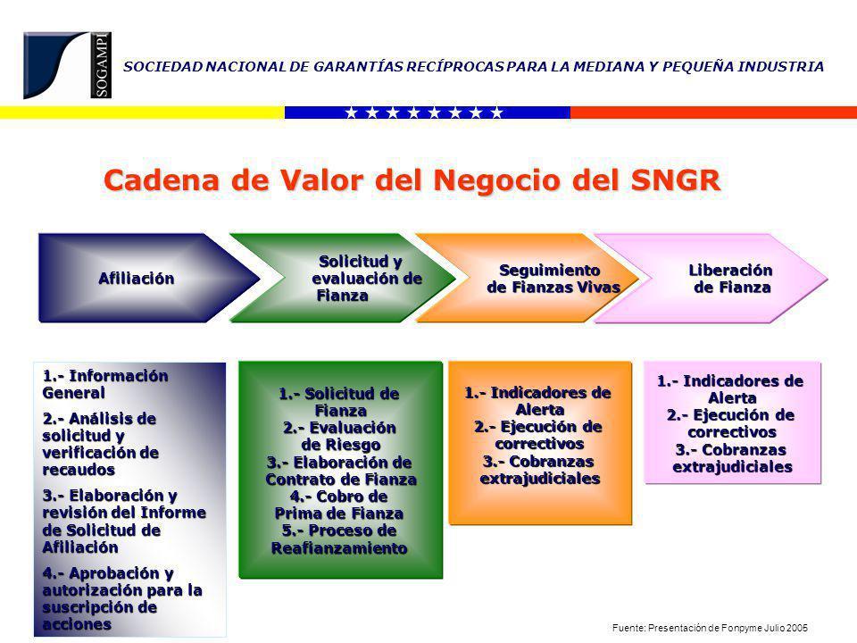 SOCIEDAD NACIONAL DE GARANTÍAS RECÍPROCAS PARA LA MEDIANA Y PEQUEÑA INDUSTRIA SOGAMPI SGR NACIONAL - MULTISECTORIAL SOGARSA SGR NACIONAL SECTOR PRIMARIO SGR´S REGIONALES MULTISECTORIALES AFIANZAMIENTO A PYME´S COAFIANZAMIENTO FONPYME REAFIANZAMIENTO