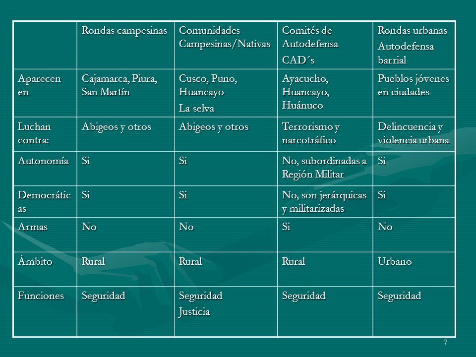 7 Rondas campesinas Comunidades Campesinas/Nativas Comités de Autodefensa CAD´s Rondas urbanas Autodefensa barrial Aparecen en Cajamarca, Piura, San Martín Cusco, Puno, Huancayo La selva Ayacucho, Huancayo, Huánuco Pueblos jóvenes en ciudades Luchan contra: Abigeos y otros Terrorismo y narcotráfico Delincuencia y violencia urbana AutonomíaSiSi No, subordinadas a Región Militar Si Democrátic as SiSi No, son jerárquicas y militarizadas Si ArmasNoNoSiNo ÁmbitoRuralRuralRuralUrbano FuncionesSeguridadSeguridadJusticiaSeguridadSeguridad