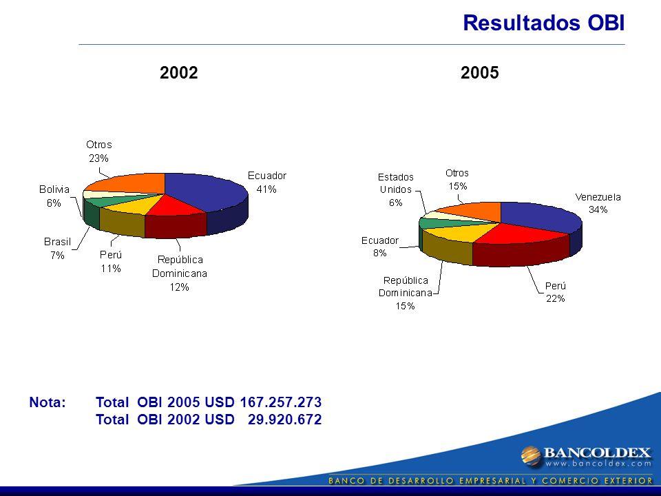 Resultados OBI 2002 2005 Nota: Total OBI 2005 USD 167.257.273 Total OBI 2002 USD 29.920.672