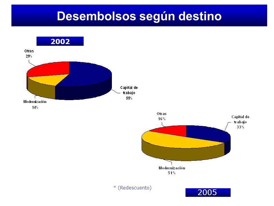 Desembolsos según destino 2002 * (Redescuento) 005 (Ene-Sep) -Nov) 2005