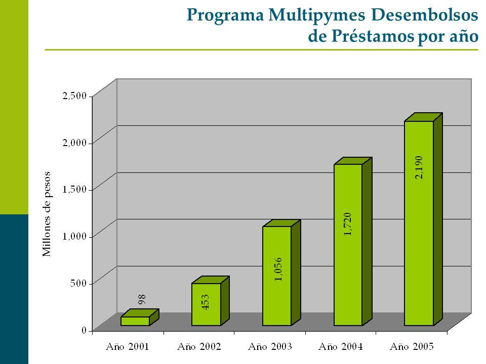 Programa Multipymes Desembolsos de Préstamos por año Millones de pesos