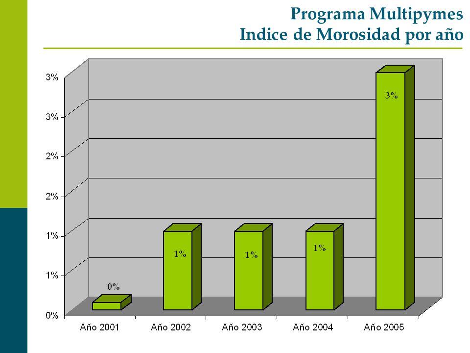 Programa Multipymes Indice de Morosidad por año