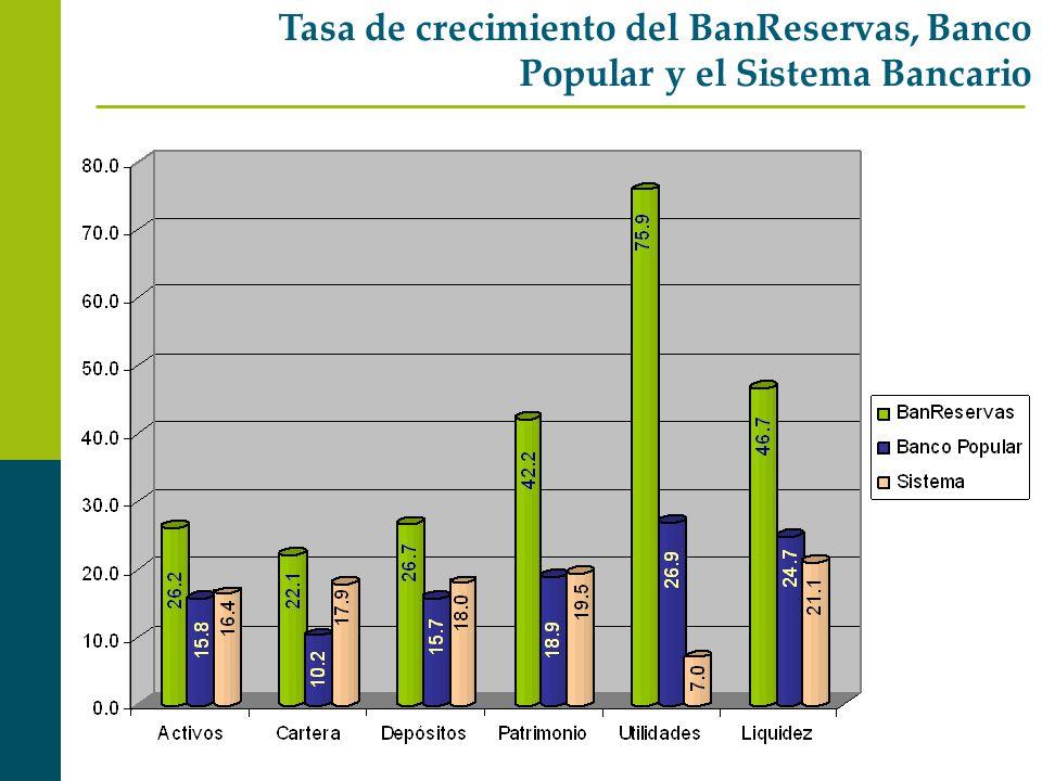 Tasa de crecimiento del BanReservas, Banco Popular y el Sistema Bancario