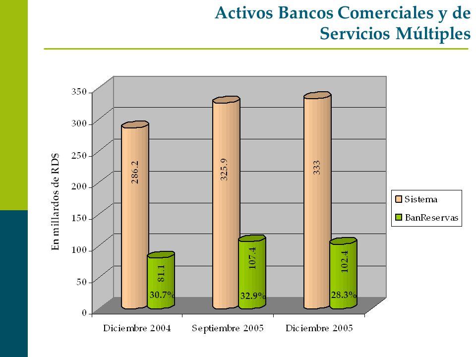 Activos Bancos Comerciales y de Servicios Múltiples 30.7% 32.9% 28.3%