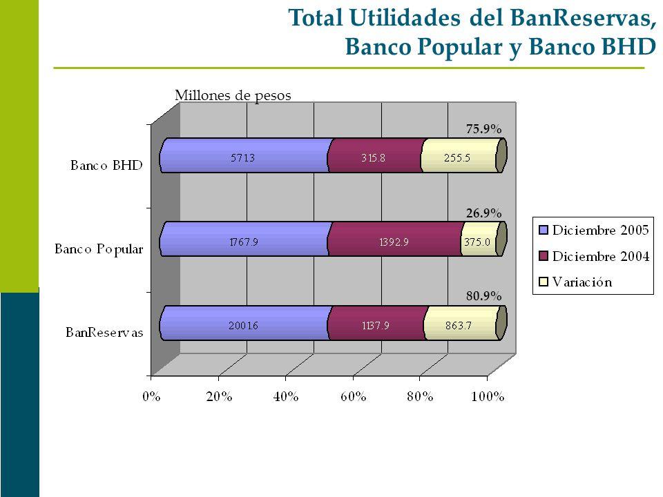 Total Utilidades del BanReservas, Banco Popular y Banco BHD 75.9% 26.9% 80.9% Millones de pesos