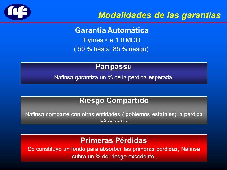 Modalidades de las garantías Paripassu Nafinsa garantiza un % de la perdida esperada.
