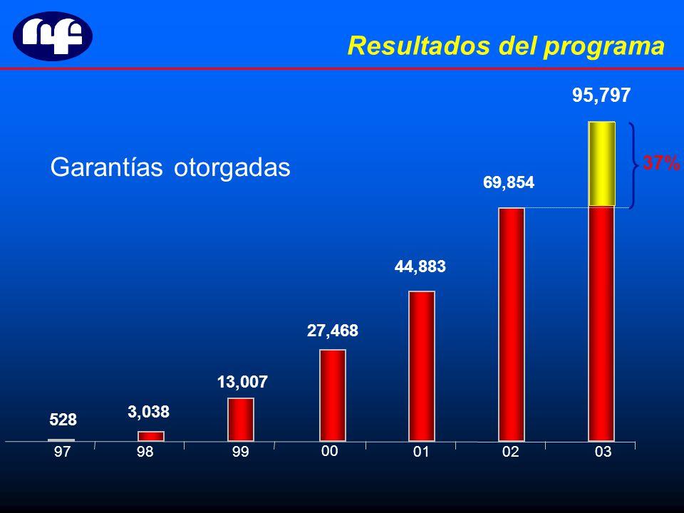 979899010203 00 528 3,038 13,007 27,468 44,883 69,854 95,797 37% Resultados del programa Garantías otorgadas