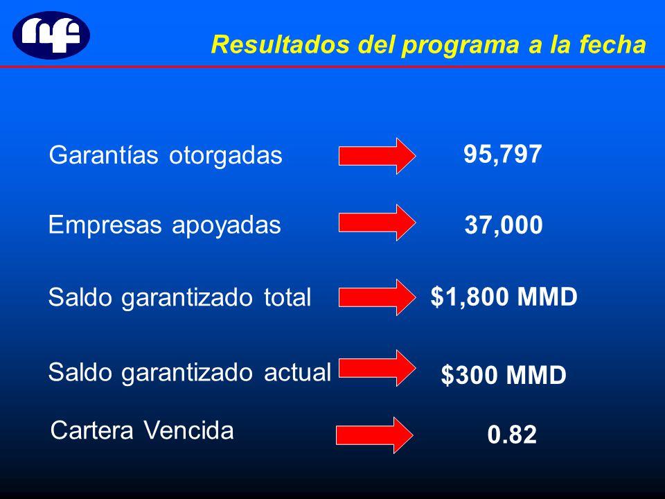 Resultados del programa a la fecha Garantías otorgadas Empresas apoyadas Saldo garantizado total Saldo garantizado actual 95,797 37,000 $1,800 MMD $300 MMD Cartera Vencida 0.82