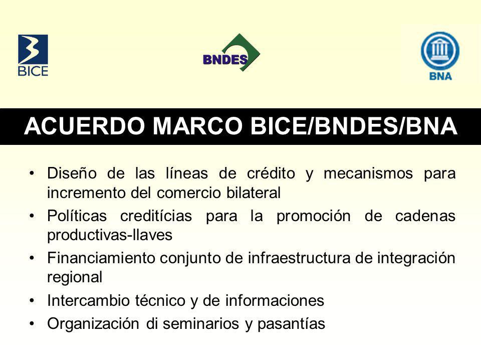 ACUERDO MARCO BICE/BNDES/BNA Diseño de las líneas de crédito y mecanismos para incremento del comercio bilateral Políticas creditícias para la promoción de cadenas productivas-llaves Financiamiento conjunto de infraestructura de integración regional Intercambio técnico y de informaciones Organización di seminarios y pasantías
