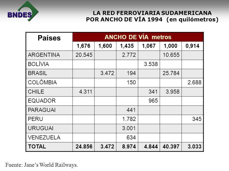 LA RED FERROVIARIA SUDAMERICANA POR ANCHO DE VÍA 1994 (en quilómetros) Fuente: Janes World Railways. Países ANCHO DE VÍA metros 1,6761,6001,4351,0671,