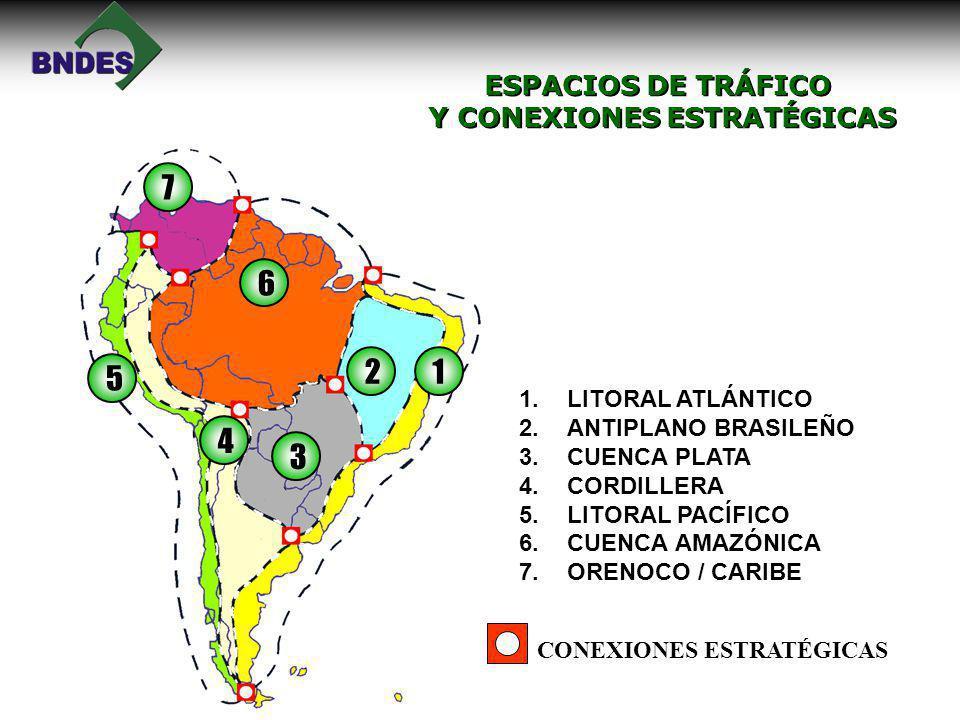 ESPACIOS DE TRÁFICO Y CONEXIONES ESTRATÉGICAS ESPACIOS DE TRÁFICO Y CONEXIONES ESTRATÉGICAS 12 3 4 5 6 7 CONEXIONES ESTRATÉGICAS 1.LITORAL ATLÁNTICO 2.ANTIPLANO BRASILEÑO 3.CUENCA PLATA 4.CORDILLERA 5.LITORAL PACÍFICO 6.CUENCA AMAZÓNICA 7.ORENOCO / CARIBE