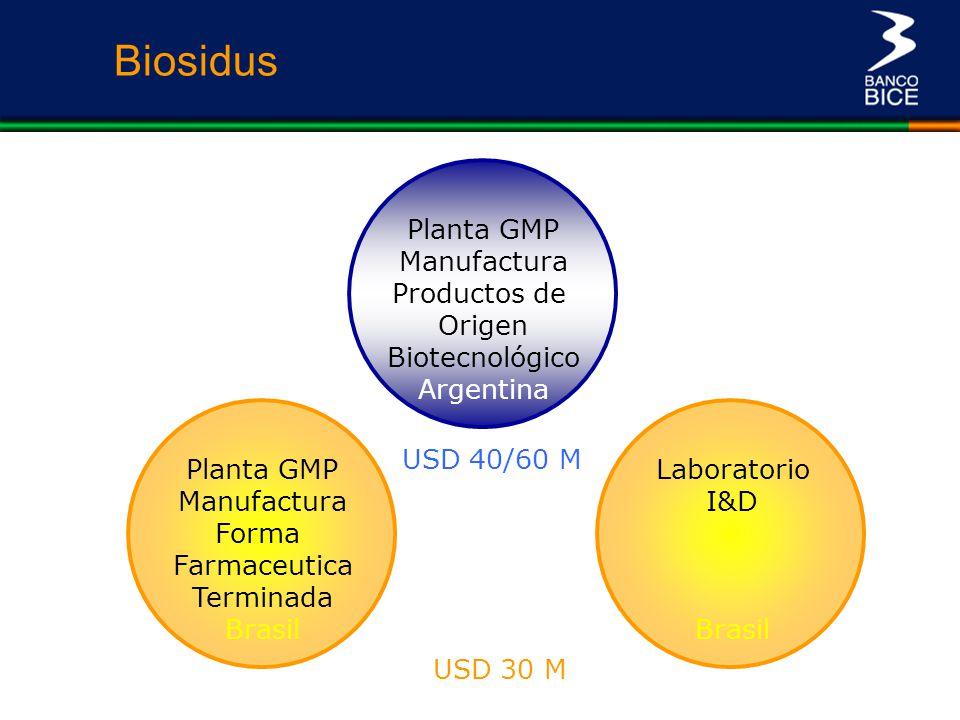 Planta GMP Manufactura Productos de Origen Biotecnológico Argentina Planta GMP Manufactura Forma Farmaceutica Terminada Brasil Laboratorio I&D Brasil