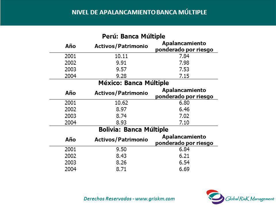 Derechos Reservados - www.griskm.com NIVEL DE APALANCAMIENTO BANCA MÚLTIPLE Perú: Banca Múltiple AñoActivos/Patrimonio Apalancamiento ponderado por riesgo 200110.117.84 20029.917.98 20039.577.53 20049.287.15 México: Banca Múltiple AñoActivos/Patrimonio Apalancamiento ponderado por riesgo 200110.626.80 20028.976.46 20038.747.02 20048.937.10 Bolivia: Banca Múltiple AñoActivos/Patrimonio Apalancamiento ponderado por riesgo 20019.506.84 20028.436.21 20038.266.54 20048.716.69