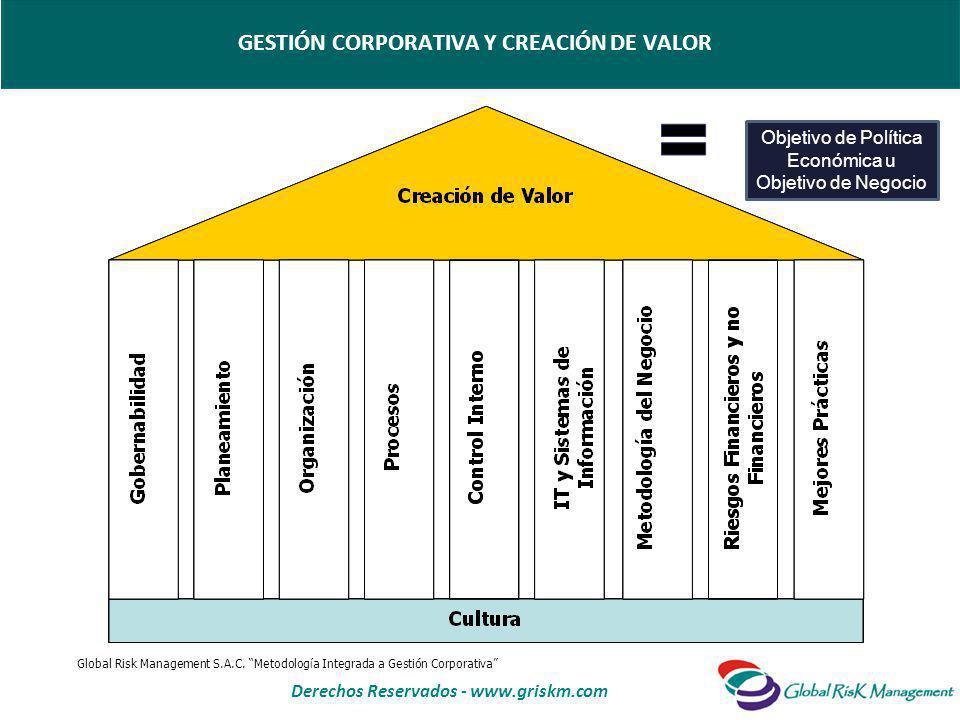 Derechos Reservados - www.griskm.com GESTIÓN CORPORATIVA Y CREACIÓN DE VALOR Objetivo de Política Económica u Objetivo de Negocio Global Risk Management S.A.C.