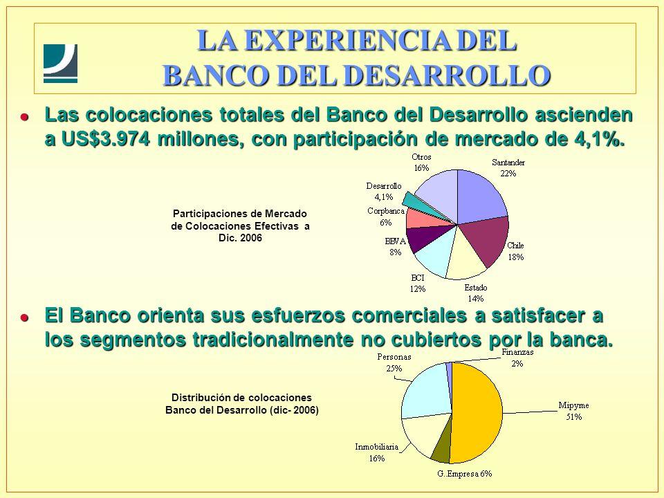 Participaciones de Mercado de Colocaciones Efectivas a Dic. 2006 l Las colocaciones totales del Banco del Desarrollo ascienden a US$3.974 millones, co