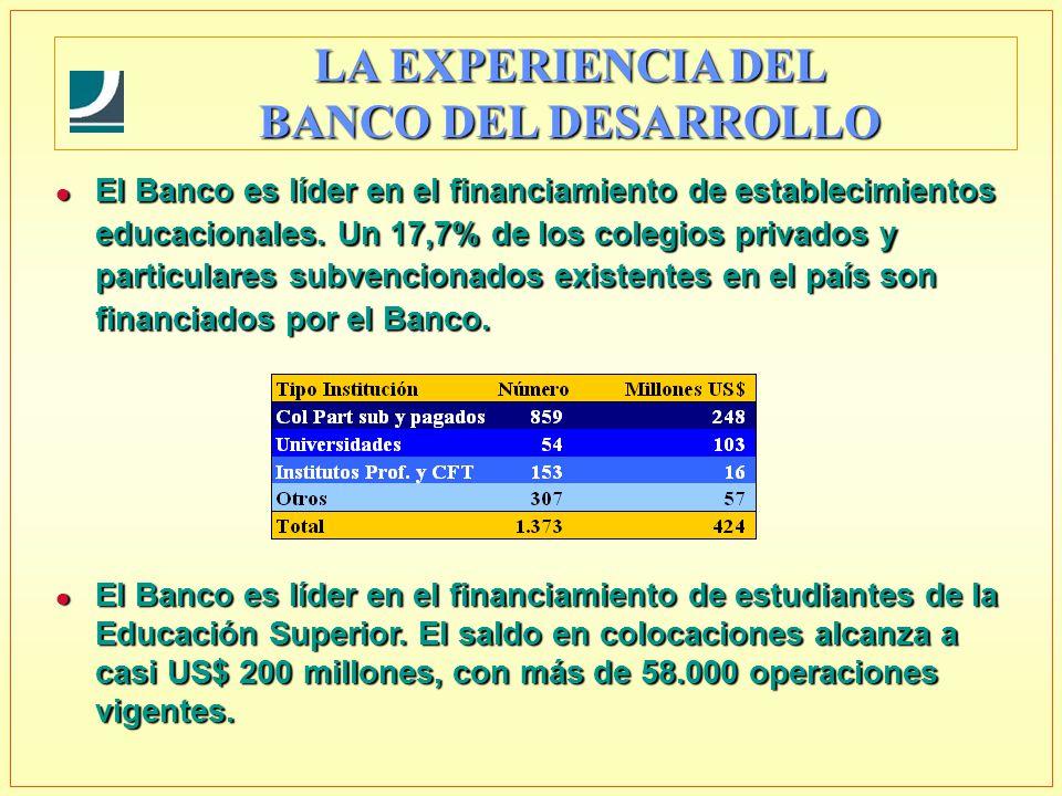 l El Banco es líder en el financiamiento de estudiantes de la Educación Superior.