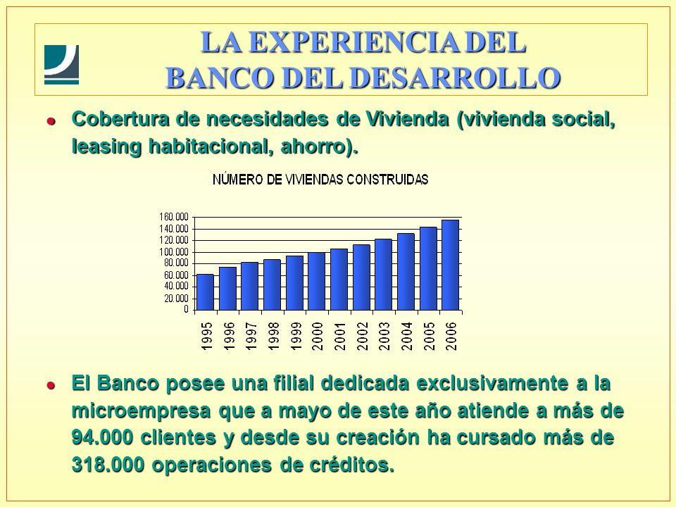 l El Banco posee una filial dedicada exclusivamente a la microempresa que a mayo de este año atiende a más de 94.000 clientes y desde su creación ha cursado más de 318.000 operaciones de créditos.