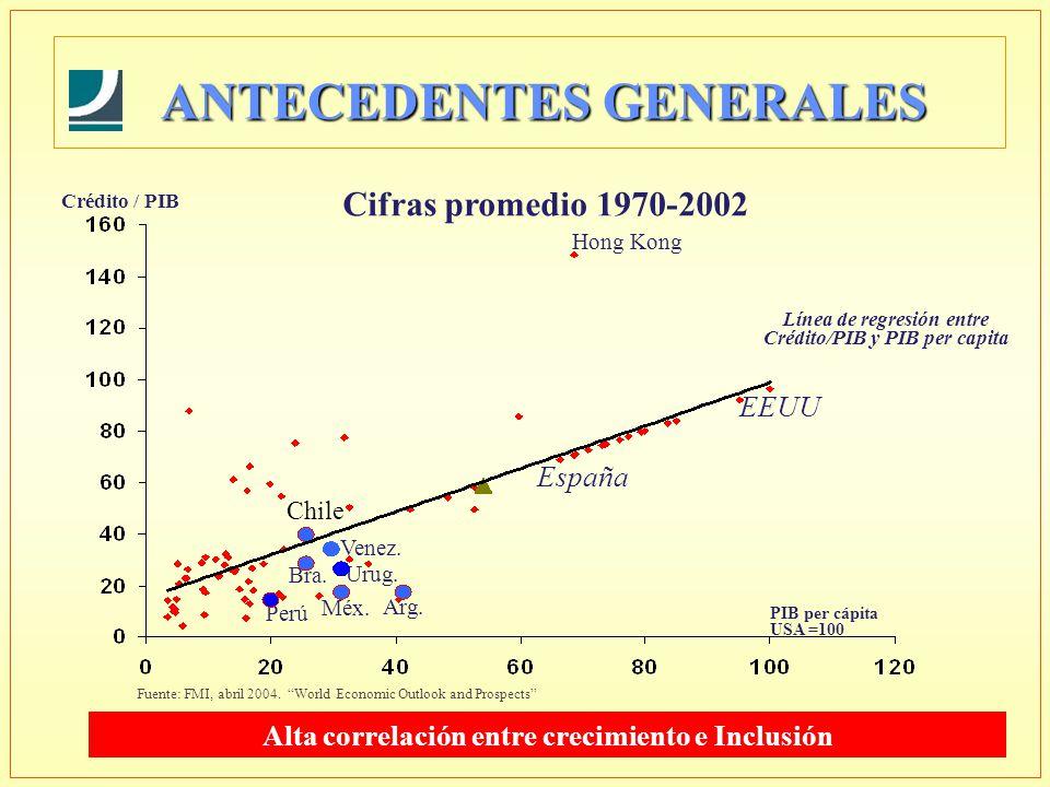 Crédito / PIB Línea de regresión entre Crédito/PIB y PIB per capita España Chile Hong Kong Urug. Venez. Arg. Méx. Perú EEUU Bra. Cifras promedio 1970-