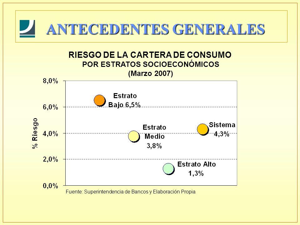 ANTECEDENTES GENERALES RIESGO DE LA CARTERA DE CONSUMO POR ESTRATOS SOCIOECONÓMICOS (Marzo 2007) Fuente: Superintendencia de Bancos y Elaboración Prop