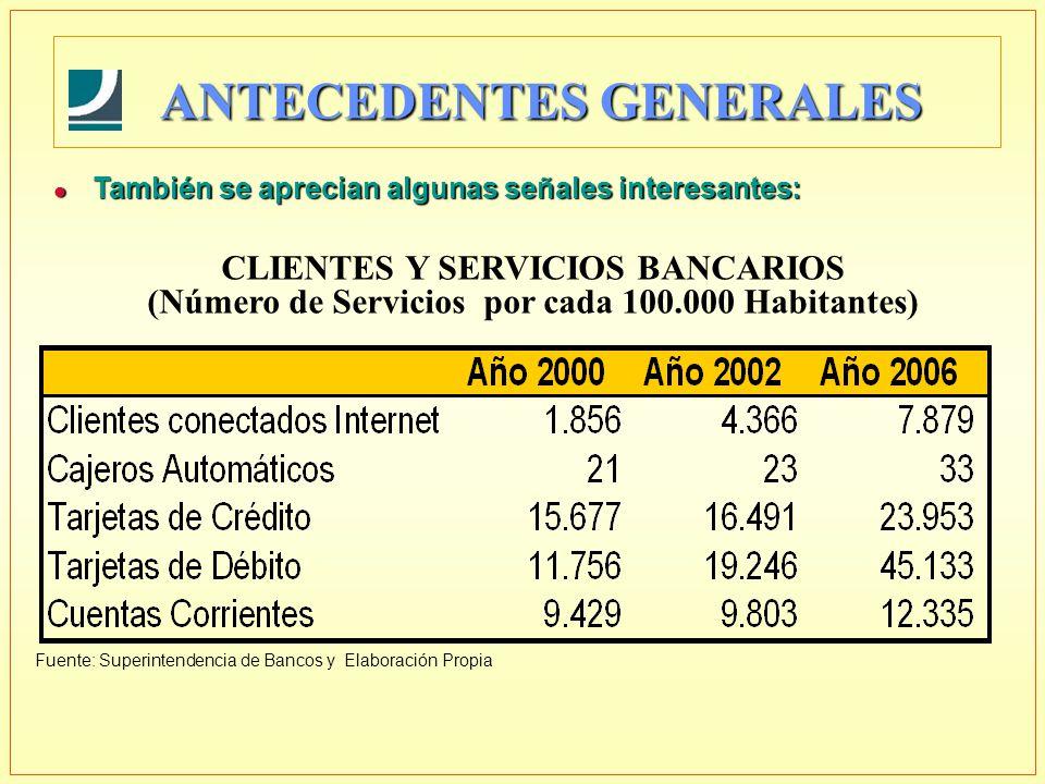 ANTECEDENTES GENERALES CLIENTES Y SERVICIOS BANCARIOS (Número de Servicios por cada 100.000 Habitantes) Fuente: Superintendencia de Bancos y Elaboraci